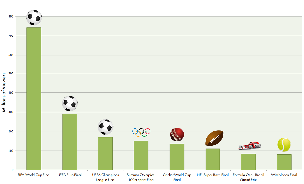 The Most Popular Sports Events That People Wager On